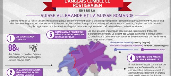L'anglais comble le Röstigraben